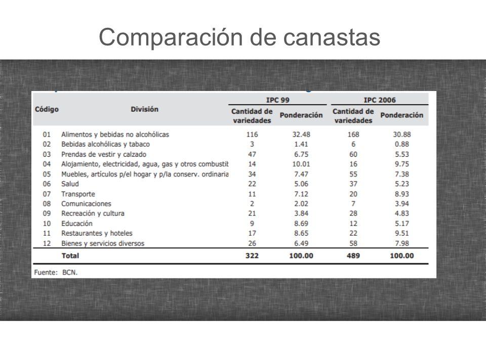 Comparación de canastas