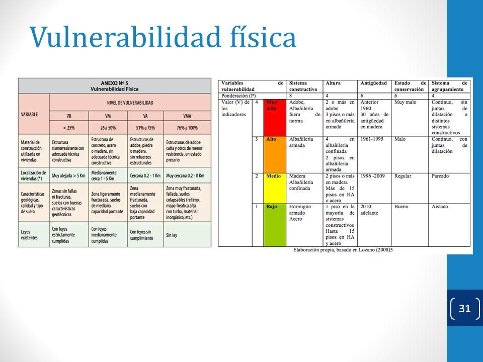 Vulnerabilidad física Claudia González Muzzio 31