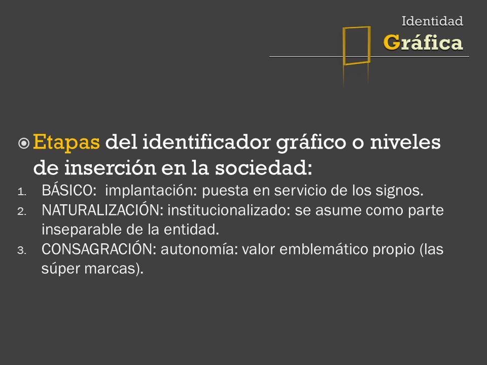 Etapas del identificador gráfico o niveles de inserción en la sociedad: 1.