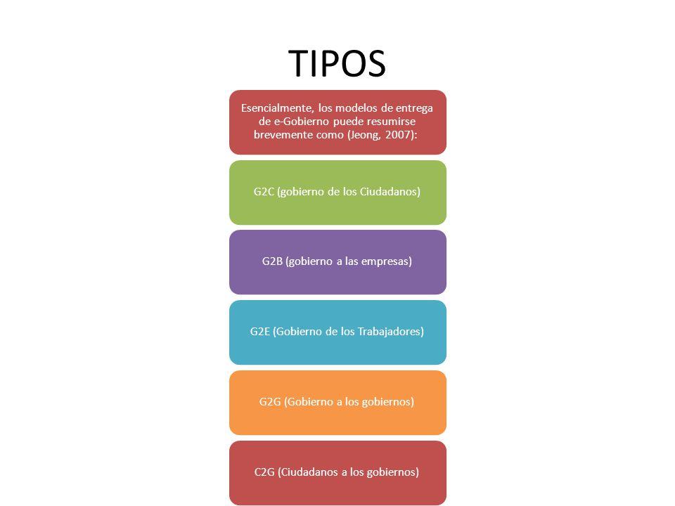 TIPOS Esencialmente, los modelos de entrega de e-Gobierno puede resumirse brevemente como (Jeong, 2007): G2C (gobierno de los Ciudadanos)G2B (gobierno