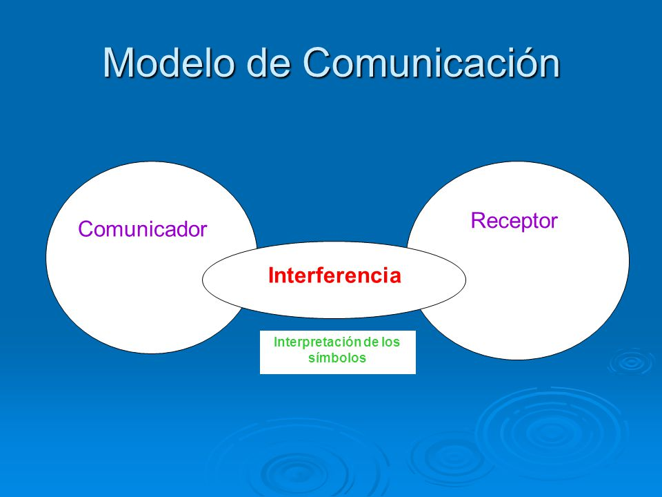 Modelo de Comunicación Comunicador Receptor Interferencia Interpretación de los símbolos