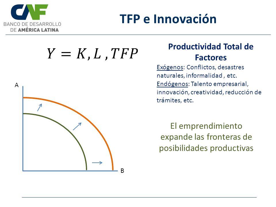 TFP e Innovación Productividad Total de Factores Exógenos: Conflictos, desastres naturales, informalidad, etc. Endógenos: Talento empresarial, innovac