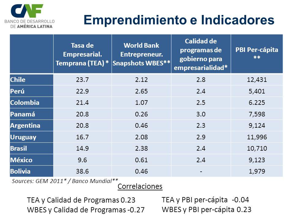 Emprendimiento e Indicadores Tasa de Empresarial. Temprana (TEA) * World Bank Entrepreneur. Snapshots WBES** Calidad de programas de gobierno para emp