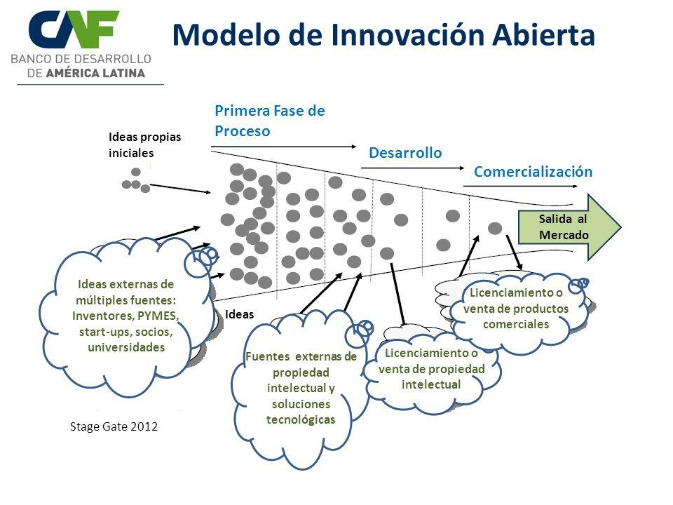 Modelo de Innovación Abierta Stage Gate 2012 Primera Fase de Proceso Desarrollo Comercialización Ideas propias iniciales Salida al Mercado Ideas Ideas