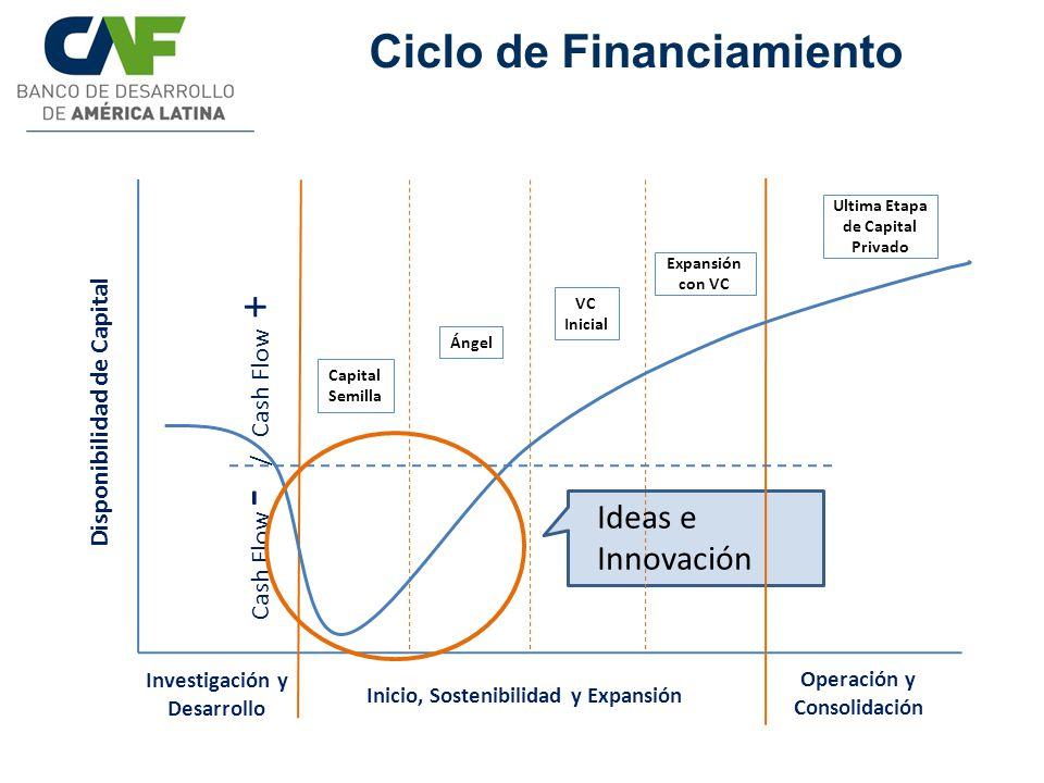 Disponibilidad de Capital Investigación y Desarrollo Inicio, Sostenibilidad y Expansión Operación y Consolidación Ángel Capital Semilla VC Inicial Exp
