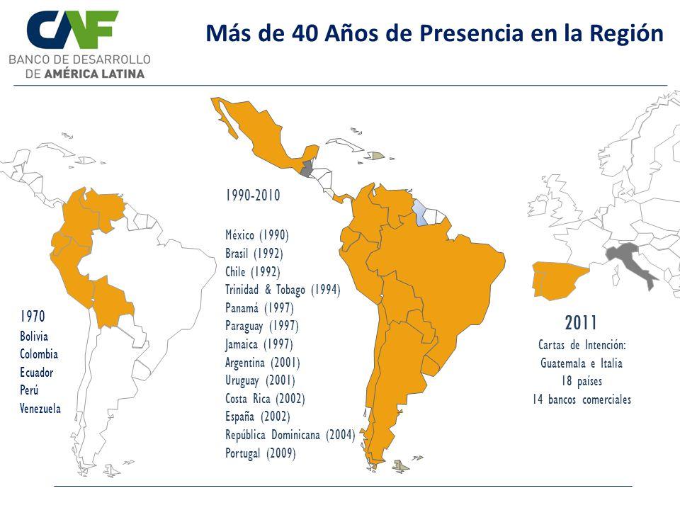 Más de 40 Años de Presencia en la Región 2011 Cartas de Intención: Guatemala e Italia 18 países 14 bancos comerciales 1970 Bolivia Colombia Ecuador Pe
