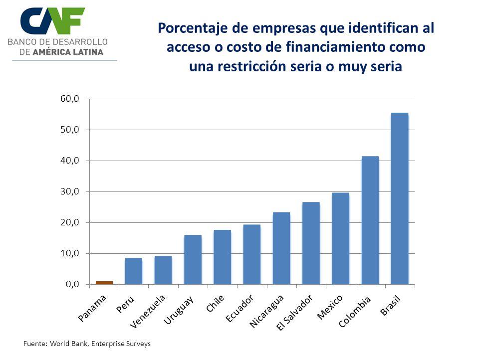 Porcentaje de empresas que identifican al acceso o costo de financiamiento como una restricción seria o muy seria Fuente: World Bank, Enterprise Surve