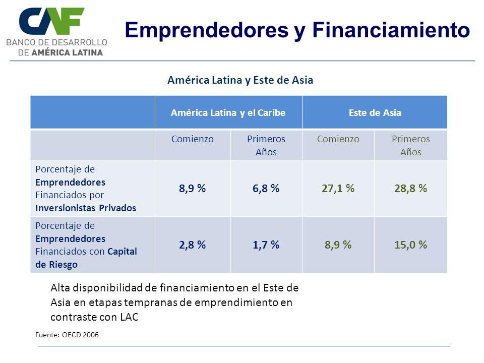 Emprendedores y Financiamiento Fuente: OECD 2006 América Latina y Este de Asia América Latina y el CaribeEste de Asia ComienzoPrimeros Años ComienzoPr