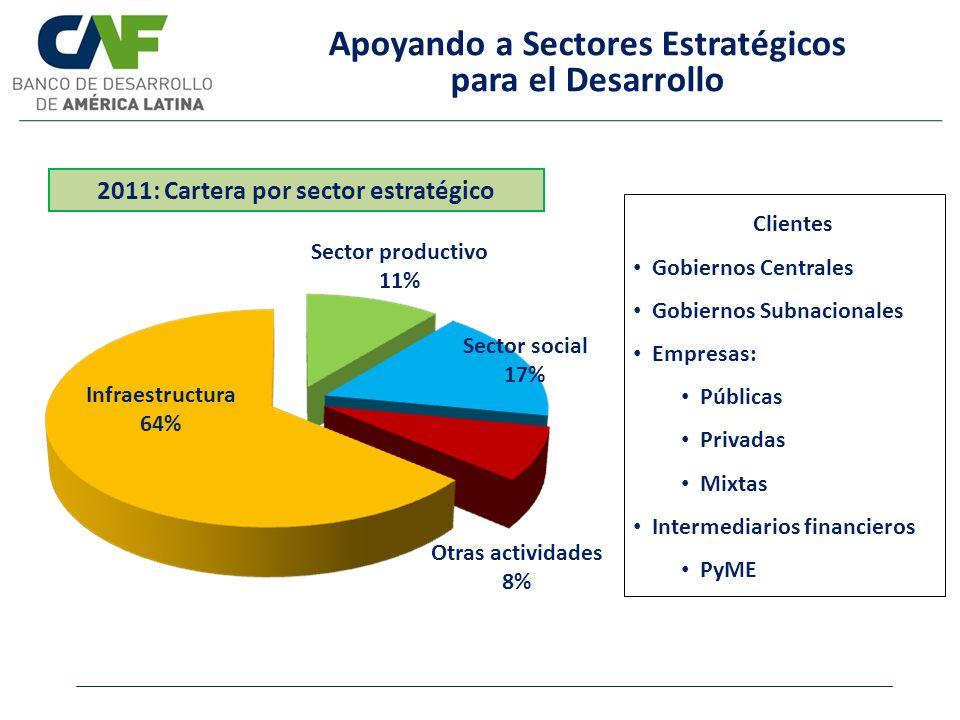 Apoyando a Sectores Estratégicos para el Desarrollo 2011: Cartera por sector estratégico Sector productivo 11% Sector social 17% Otras actividades 8%