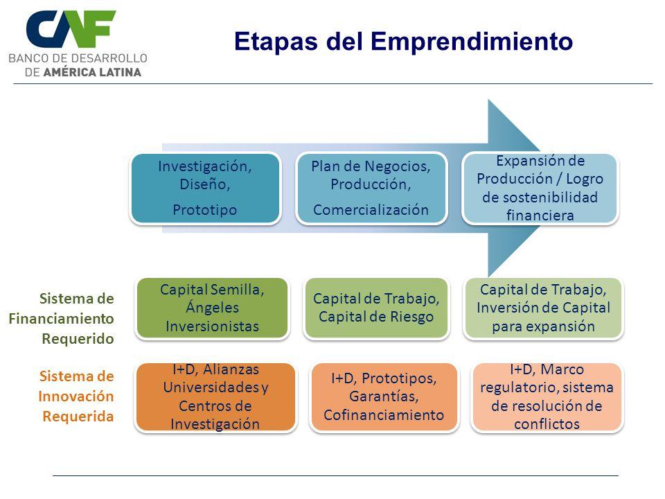 Etapas del Emprendimiento Capital Semilla, Ángeles Inversionistas Capital de Trabajo, Capital de Riesgo Capital de Trabajo, Inversión de Capital para
