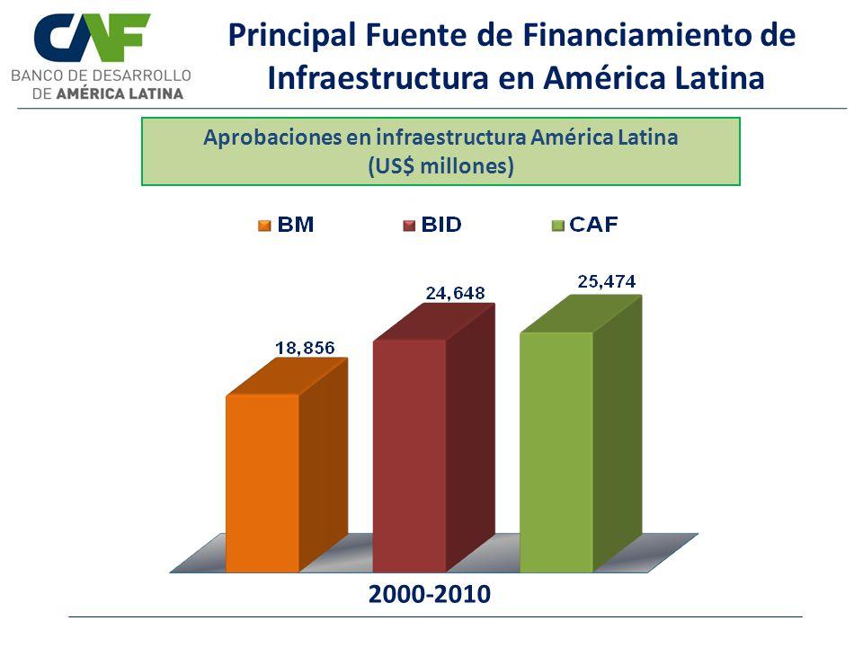 Principal Fuente de Financiamiento de Infraestructura en América Latina Aprobaciones en infraestructura América Latina (US$ millones) 2000-2010