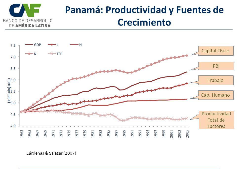 Panamá: Productividad y Fuentes de Crecimiento Cárdenas & Salazar (2007) Cap. Humano Productividad Total de Factores Capital Físico PBI Trabajo