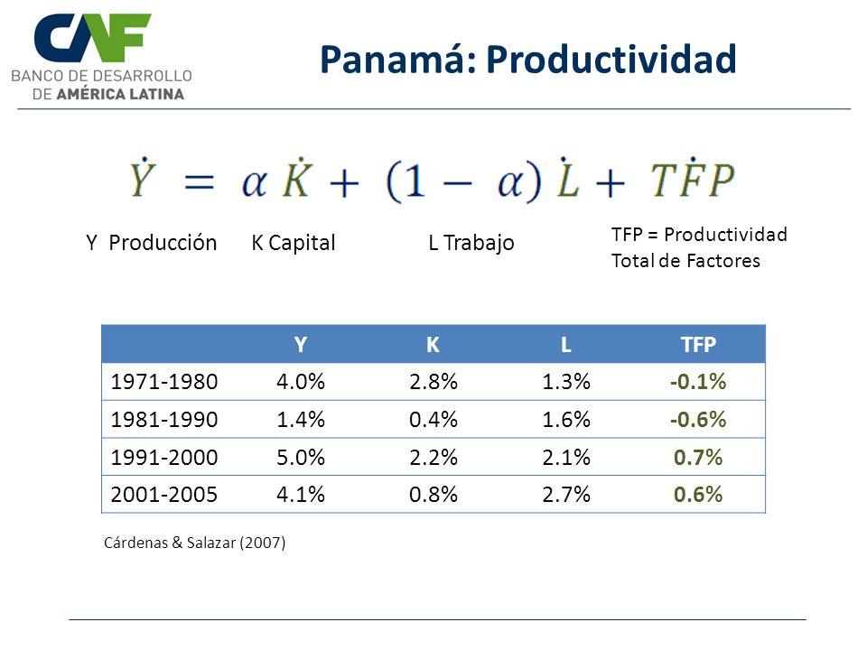 Y Producción K Capital L Trabajo Panamá: Productividad YKLTFP 1971-19804.0%2.8%1.3%-0.1% 1981-19901.4%0.4%1.6%-0.6% 1991-20005.0%2.2%2.1%0.7% 2001-200