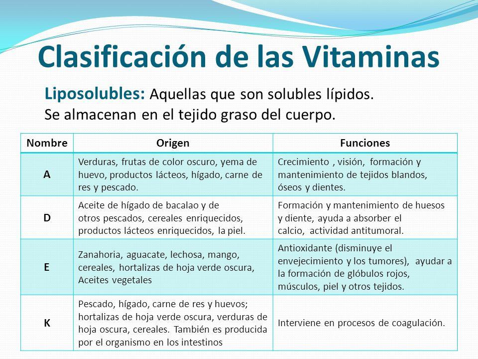 Clasificación de las Vitaminas Liposolubles: Aquellas que son solubles lípidos. Se almacenan en el tejido graso del cuerpo. NombreOrigenFunciones A Ve