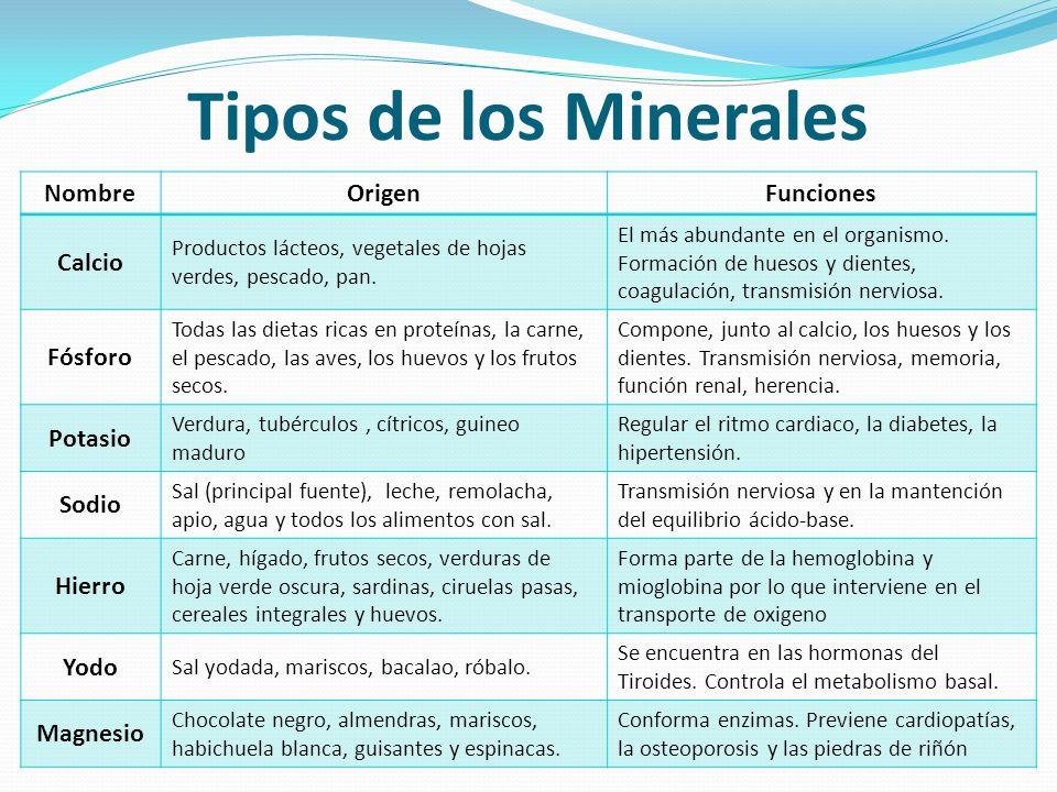 Tipos de los Minerales NombreOrigenFunciones Calcio Productos lácteos, vegetales de hojas verdes, pescado, pan. El más abundante en el organismo. Form