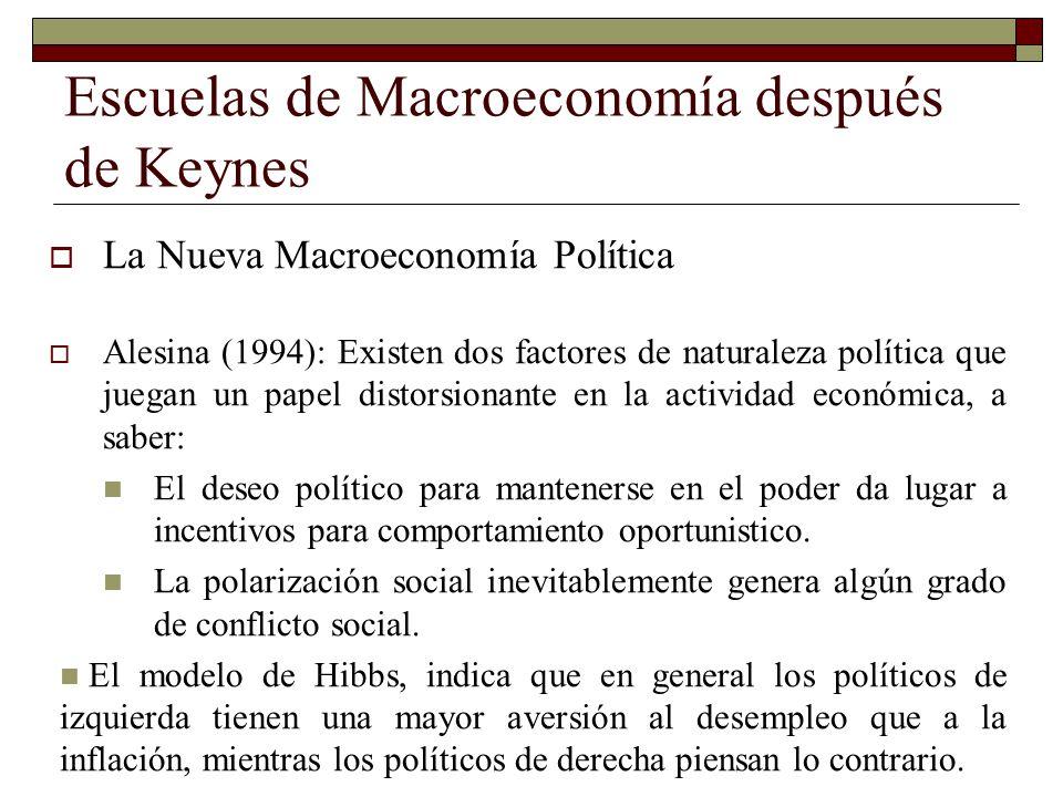 Escuelas de Macroeconomía después de Keynes La Nueva Macroeconomía Política Alesina (1994): Existen dos factores de naturaleza política que juegan un
