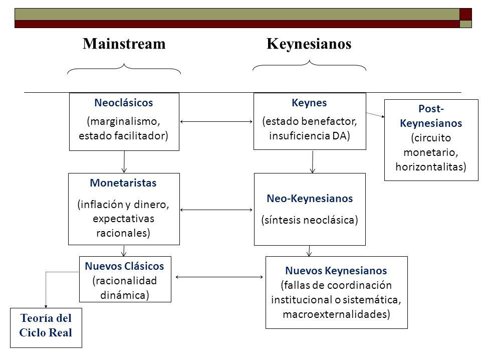 Neoclásicos (marginalismo, estado facilitador) Keynes (estado benefactor, insuficiencia DA) Monetaristas (inflación y dinero, expectativas racionales)