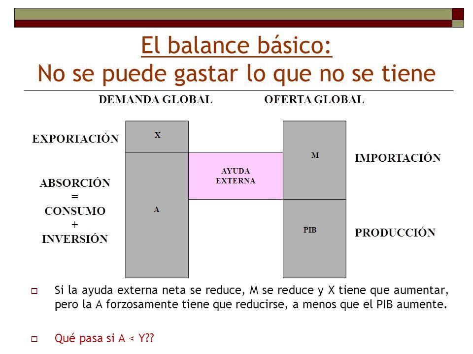 El balance básico: No se puede gastar lo que no se tiene DEMANDA GLOBALOFERTA GLOBAL IMPORTACIÓN Si la ayuda externa neta se reduce, M se reduce y X t