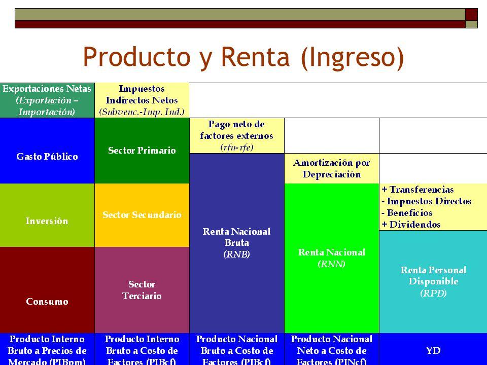 Producto y Renta (Ingreso)