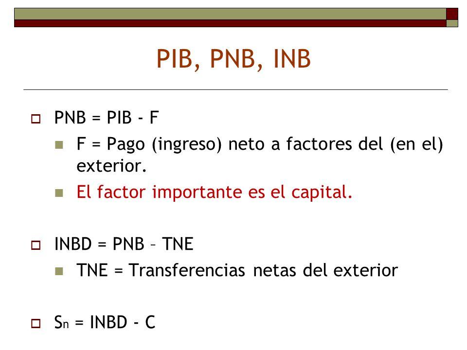 PIB, PNB, INB PNB = PIB - F F = Pago (ingreso) neto a factores del (en el) exterior. El factor importante es el capital. INBD = PNB – TNE TNE = Transf