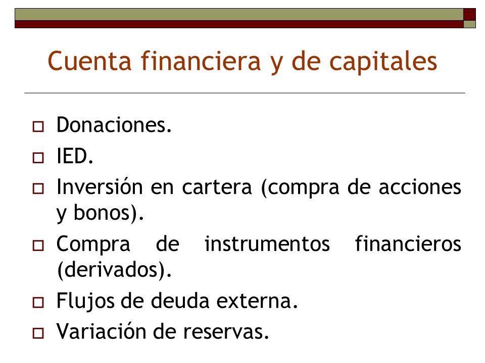 Donaciones. IED. Inversión en cartera (compra de acciones y bonos). Compra de instrumentos financieros (derivados). Flujos de deuda externa. Variación