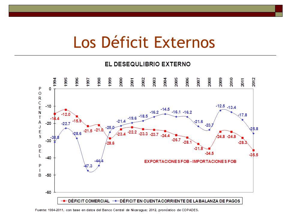 Los Déficit Externos