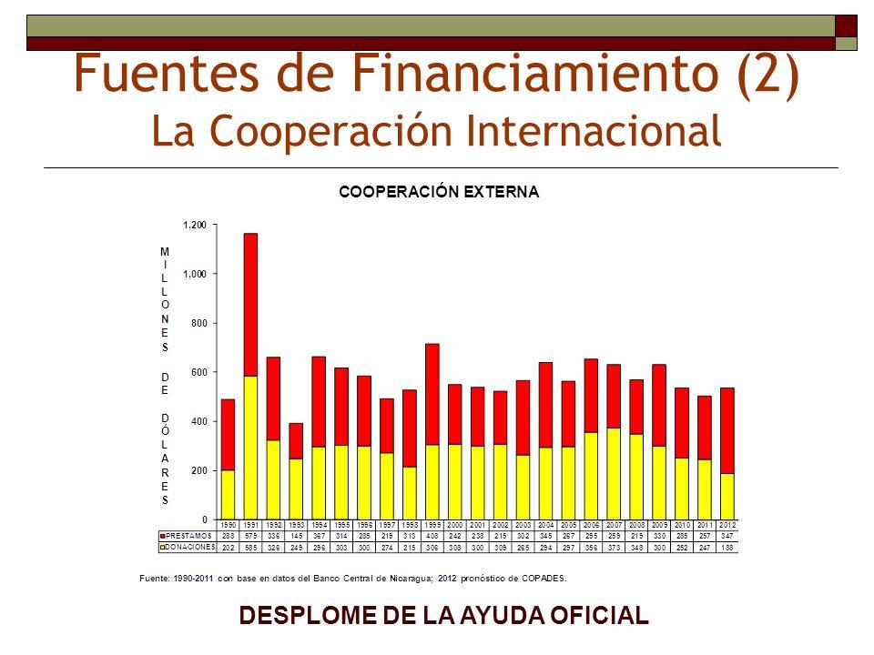 Fuentes de Financiamiento (2) La Cooperación Internacional DESPLOME DE LA AYUDA OFICIAL