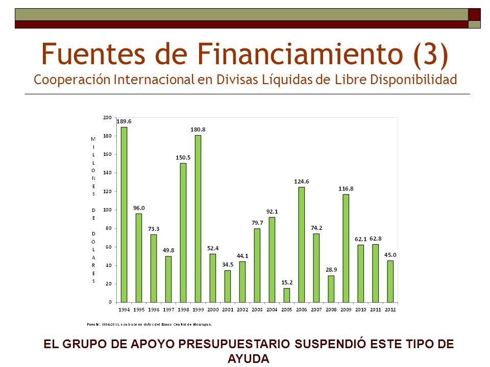 Fuentes de Financiamiento (3) Cooperación Internacional en Divisas Líquidas de Libre Disponibilidad EL GRUPO DE APOYO PRESUPUESTARIO SUSPENDIÓ ESTE TI