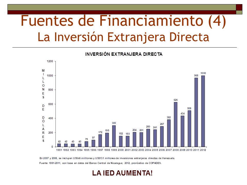 Fuentes de Financiamiento (4) La Inversión Extranjera Directa LA IED AUMENTA!