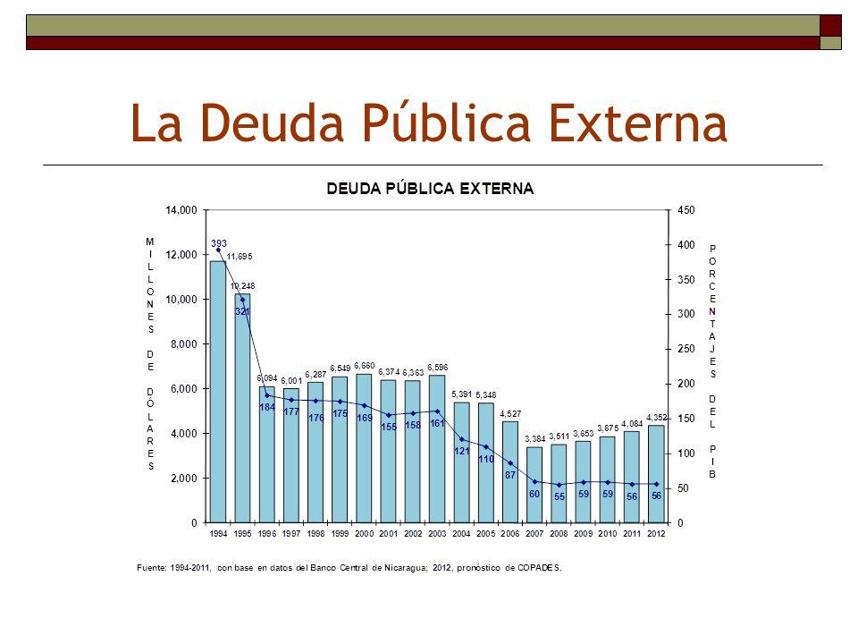 La Deuda Pública Externa