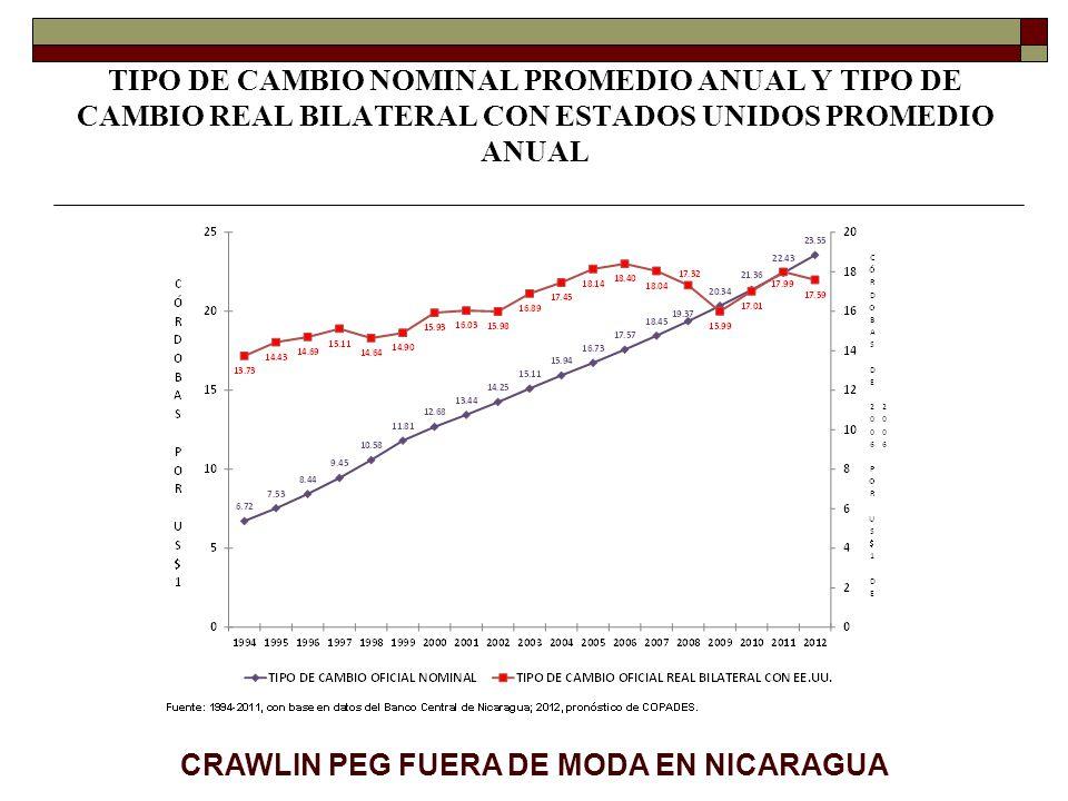 TIPO DE CAMBIO NOMINAL PROMEDIO ANUAL Y TIPO DE CAMBIO REAL BILATERAL CON ESTADOS UNIDOS PROMEDIO ANUAL CRAWLIN PEG FUERA DE MODA EN NICARAGUA