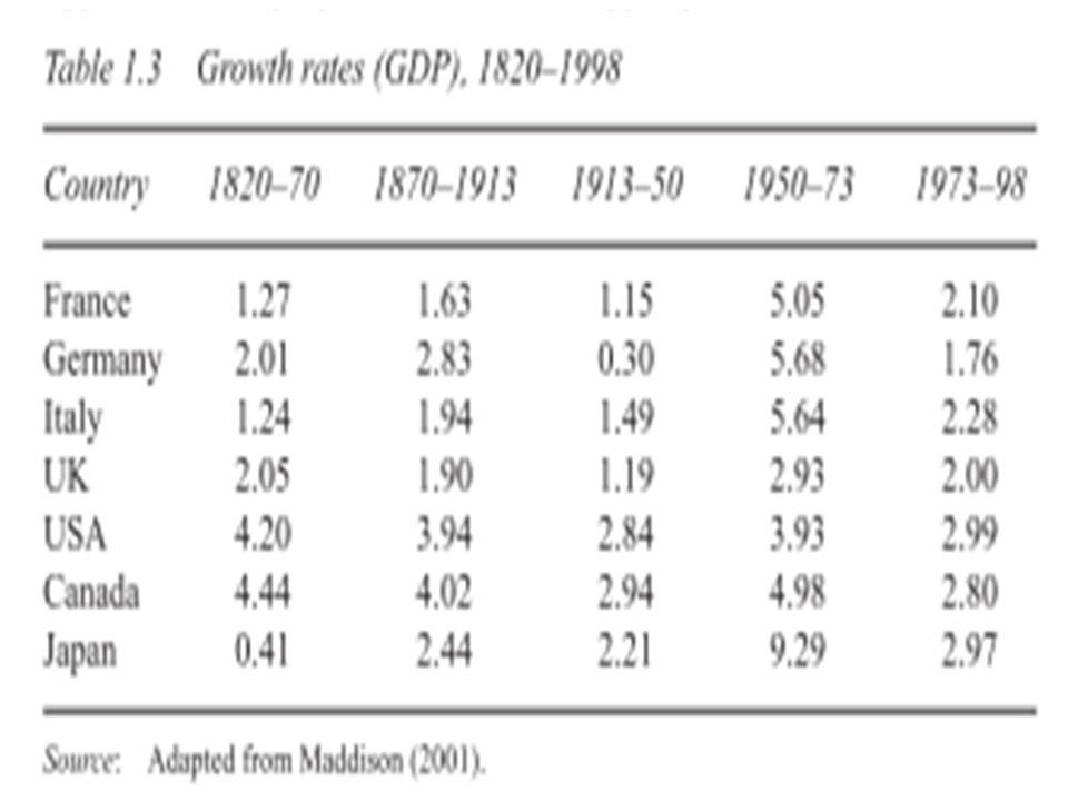 Auge y Caída del Consenso Keynesiano El Auge de las Políticas Económicas de corte Keynesiano inicia con la reducción del masivo desempleo durante la S