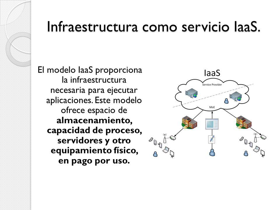Infraestructura como servicio IaaS. El modelo IaaS proporciona la infraestructura necesaria para ejecutar aplicaciones. Este modelo ofrece espacio de