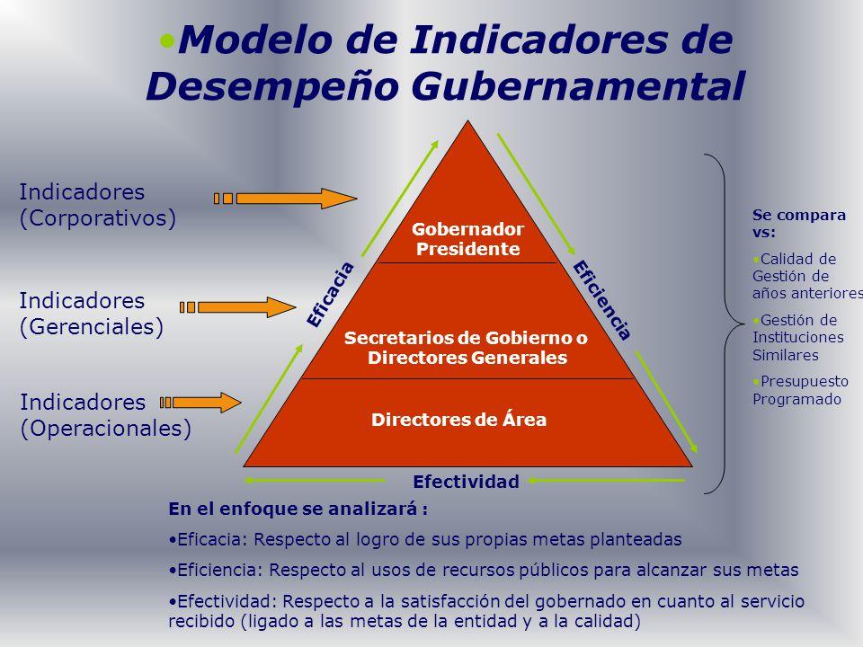 Indicadores (Corporativos) Indicadores (Gerenciales) Indicadores (Operacionales) Gobernador Presidente Secretarios de Gobierno o Directores Generales