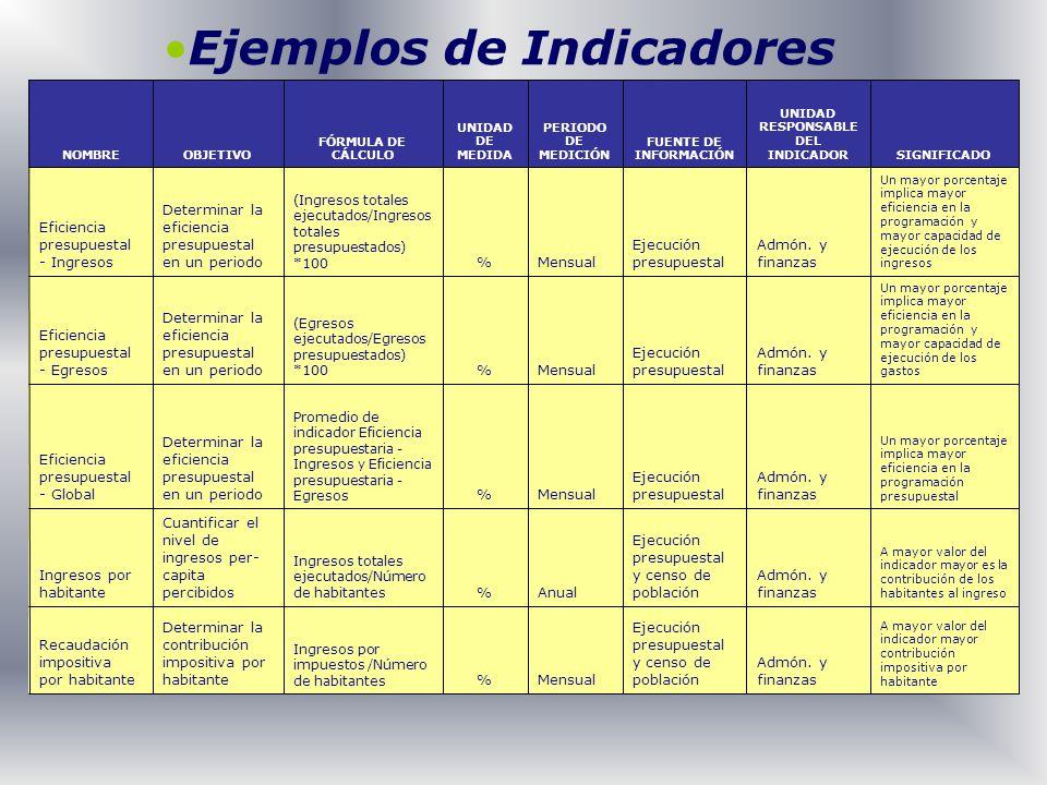 A mayor valor del indicador mayor contribución impositiva por habitante Admón. y finanzas Ejecución presupuestal y censo de poblaciónMensual% Ingresos