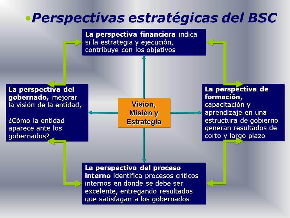 Visión, Misión y Estrategia La perspectiva financiera indica si la estrategia y ejecución, contribuye con los objetivos La perspectiva del gobernado,