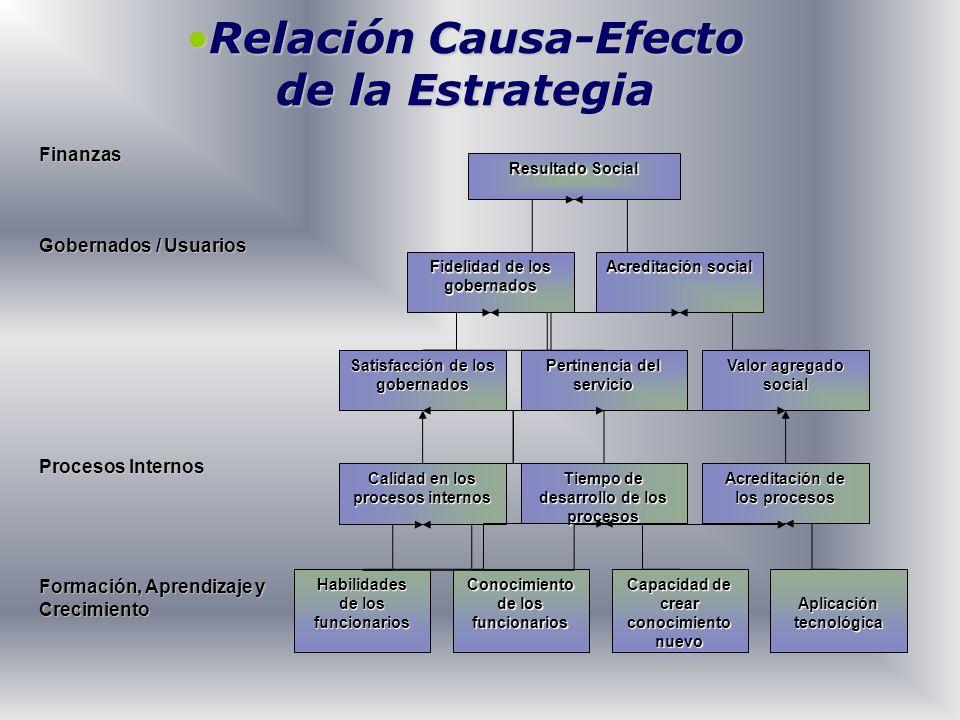 Relación Causa-EfectoRelación Causa-Efecto de la Estrategia Habilidades de los funcionarios Calidad en los procesos internos Tiempo de desarrollo de l