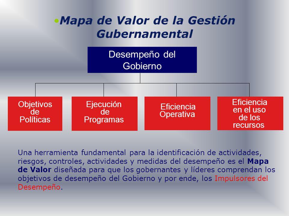 Mapa de Valor de la Gestión Gubernamental Objetivos de Políticas Ejecución de Programas Eficiencia Operativa Eficiencia en el uso de los recursos Dese