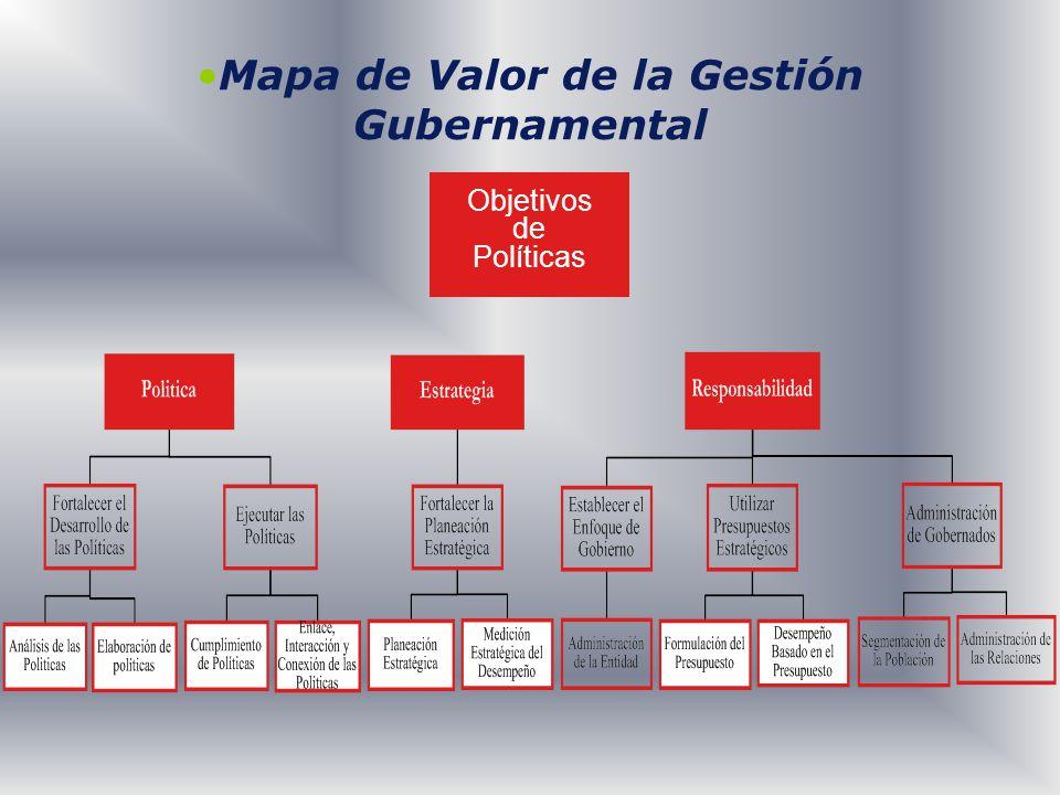 Mapa de Valor de la Gestión Gubernamental Objetivos de Políticas