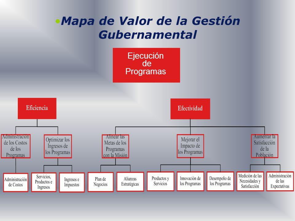 Mapa de Valor de la Gestión Gubernamental Ejecución de Programas