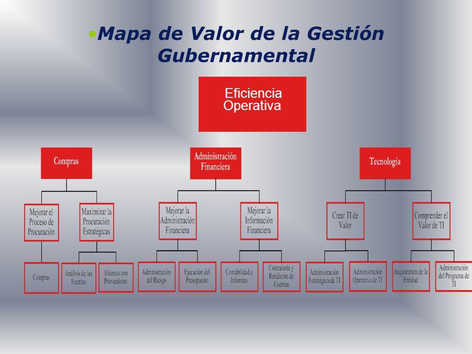 Mapa de Valor de la Gestión Gubernamental Eficiencia Operativa