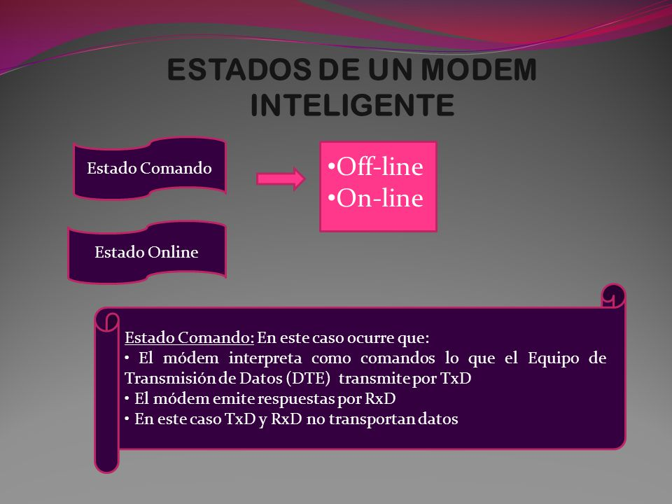 ESTADOS DE UN MODEM INTELIGENTE Estado Comando Off-line On-line Estado Online Estado Comando: En este caso ocurre que: El módem interpreta como comandos lo que el Equipo de Transmisión de Datos (DTE) transmite por TxD El módem emite respuestas por RxD En este caso TxD y RxD no transportan datos