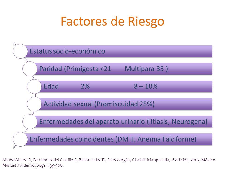 Factores de Riesgo Estatus socio-económico Paridad (Primigesta <21 Multipara 35 ) Edad 2% 8 – 10% Actividad sexual (Promiscuidad 25%) Enfermedades del aparato urinario (litiasis, Neurogena) Enfermedades coincidentes (DM II, Anemia Falciforme) Ahued Ahued R, Fernández del Castillo C, Bailón Uriza R, Ginecología y Obstetricia aplicada, 2ª edición, 2002, México Manual Moderno, pags.