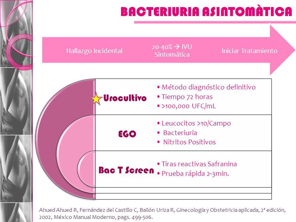 BACTERIURIA ASINTOMÀTICA Iniciar Tratamiento 20-40% IVU Sintomática Hallazgo Incidental Urocultivo EGO Bac T Screen Método diagnóstico definitivo Tiempo 72 horas >100,000 UFC/mL Leucocitos >10/Campo Bacteriuria Nitritos Positivos Tiras reactivas Safranina Prueba rápida 2-3min.