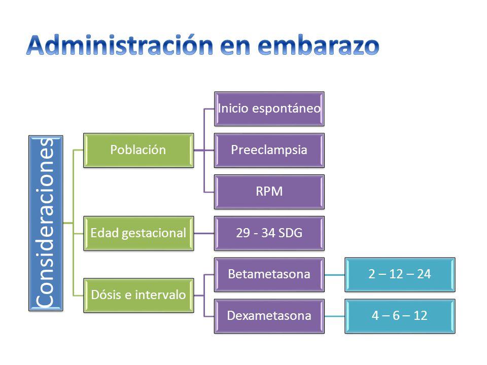 Consideracione s Población Inicio espontáneo Preeclampsia RPM Edad gestacional29 - 34 SDG Dósis e intervalo Betametasona2 – 12 – 24 Dexametasona4 – 6