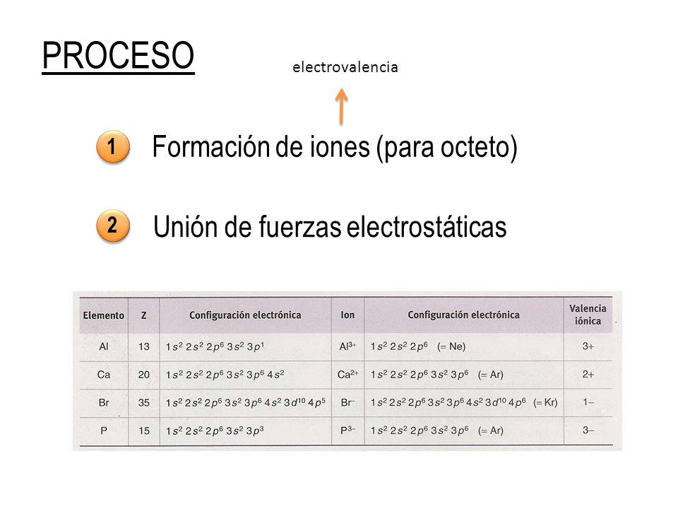 ENLACE IÓNICO Unión por fuerzas electrostáticas de aniones (-) y cationes (+) forman nº de iones de un signo que rodean a los de un signo opuesto I c = 4 I c = 6 (catión) I c = 3 (anión) I c = 8 (catión) I c = 4 (anión)