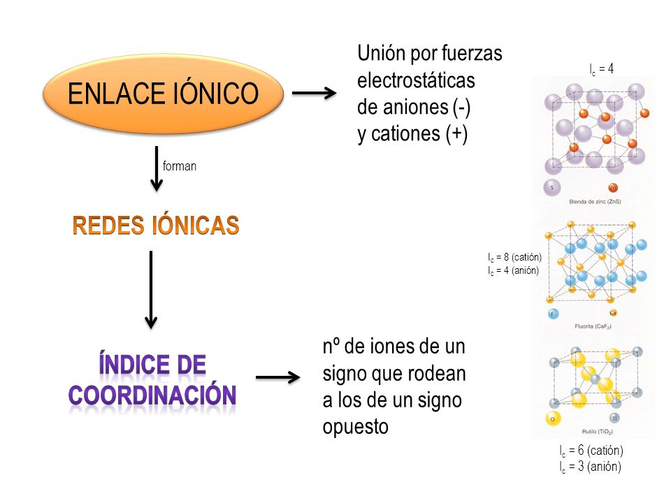 PROPIEDADES DE COMPUESTOS IÓNICOS 1 2 3 Son solubles en agua Conductividad eléctrica (en disolución o fundido) Solidos cristalinos Son SALES y algunos ácidos e hidróxidos de compuestos metálicos