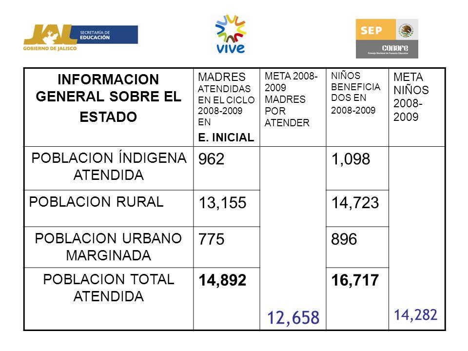 INFORMACION GENERAL SOBRE EL ESTADO MADRES ATENDIDAS EN EL CICLO 2008-2009 EN E. INICIAL META 2008- 2009 MADRES POR ATENDER NIÑOS BENEFICIA DOS EN 200