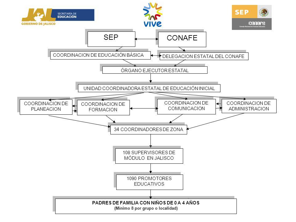SEP DELEGACION ESTATAL DEL CONAFE UNIDAD COORDINADORA ESTATAL DE EDUCACIÓN INICIAL COORDINACION DE ADMINISTRACION COORDINACION DE COMUNICACION COORDIN