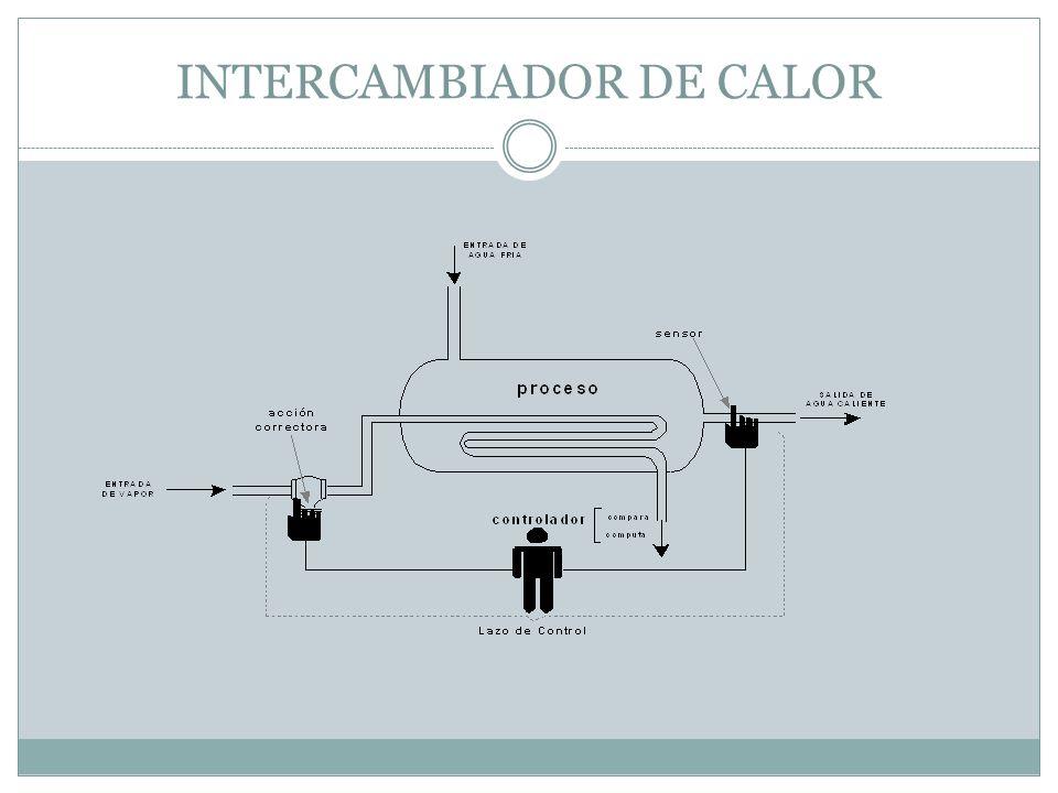 VARIABLE CONTROLADA Variable controlada TEMPERATURA